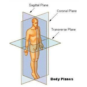 Movimientos de los 3 planos