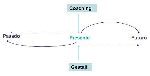 metodología del coaching