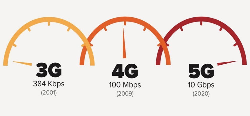 Comparativa de frecuencias tecnología 3G, 4G y 5G