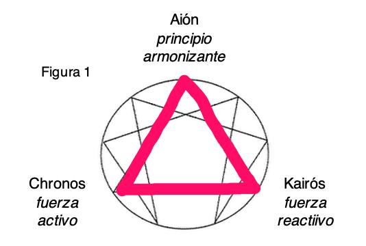 figura1 la ilusión del tiempo triángulo